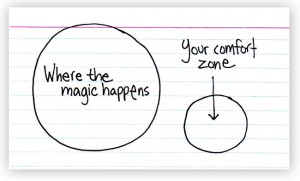 where the magic happens/your comfort zone diagram